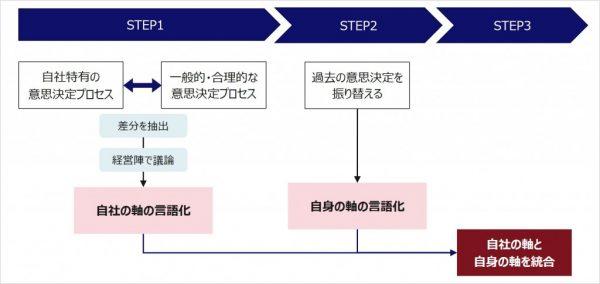 図3:意思決定の軸を揃えるためのプロセス