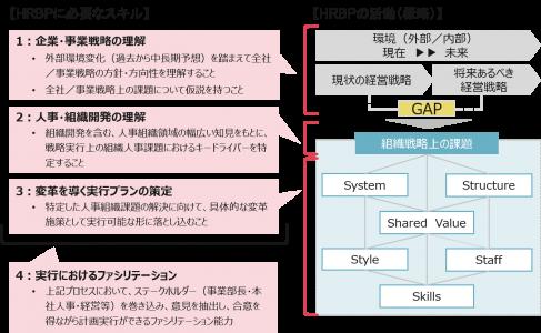 図4:HRBPに求められる4つのスキル