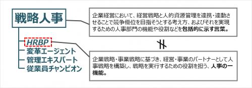 図2:戦略人事とHRBPの関係性