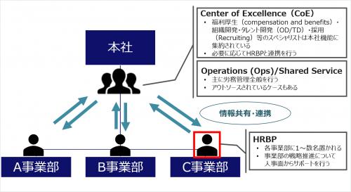 図3:組織の中でのHRBPの位置付け