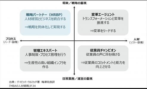 """図1:戦略人事におけるHRBPの役割(デイビッド・ウルリッチ著、""""MBAの人材戦略(日本語)""""、日本能率協会マネジメントセンター、1997年、P.34 を参考に著者作成)"""