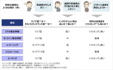 """図2:育成手法(一部抜粋)とその特徴(バーシン, ジョシュ、""""ブレンディッドラーニングの戦略 eラーニングを活用した人材育成""""、東京電機大学出版局、2006年 を基に著者作成)"""