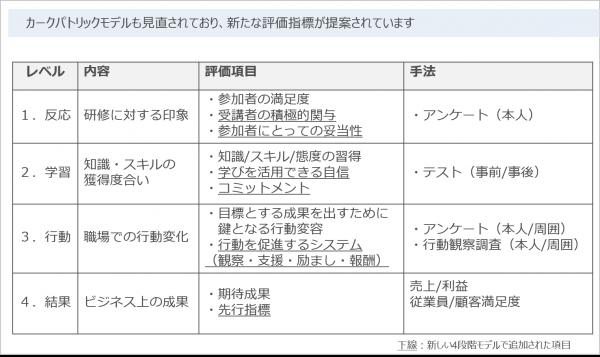 図3:カークパトリック 4段階評価モデル