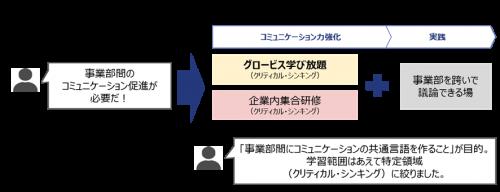 図4:リアル集合研修主導モデルの事例