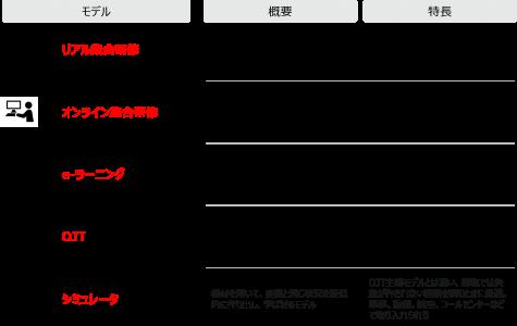 """図1:5つのブレンディッドラーニングモデル(バーシン, ジョシュ、""""ブレンディッドラーニングの戦略 eラーニングを活用した人材育成""""、東京電機大学出版局、2006年 を基に著者作成)"""
