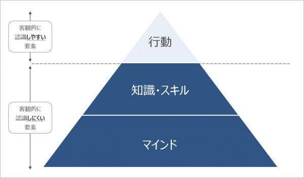 図2:氷山モデル