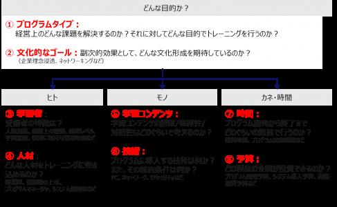 """図3:複数の手法を選ぶときの8つの視点(バーシン, ジョシュ、""""ブレンディッドラーニングの戦略 eラーニングを活用した人材育成""""、東京電機大学出版局、2006年 を基に著者作成)"""