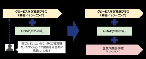 図5:eラーニング主導モデルの事例