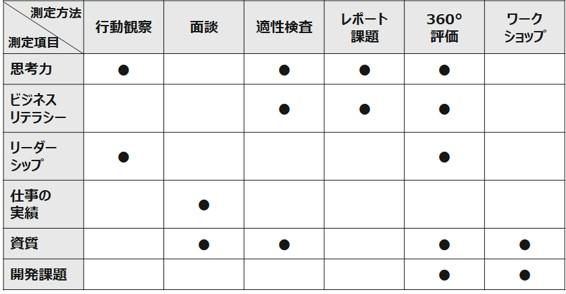 図6:測定項目及び測定方法