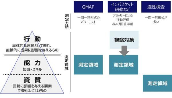 図7:GMAPの評価項目