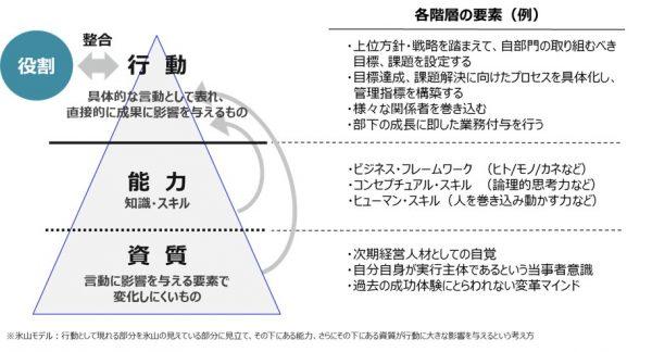 図2:氷山モデルによる、期待行動をもたらすための要素(能力・資質)の階層別整理