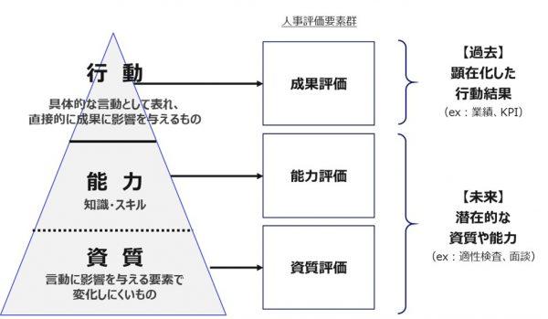 図3: 氷山モデルと人事評価要素の対応
