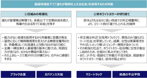 図4:ジョブ型雇用が注目される理由3:日本型雇用の内部崩壊