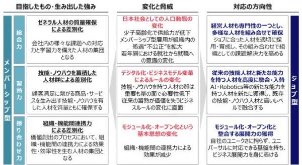 """図3:ジョブ型雇用が注目される理由2:日本型雇用の競争優位性の低下(海老原嗣生、荻野 進介、""""人事の成り立ち""""、白桃書房、2018年と、マーサージャパン、""""HR transformation『ジョブ型』雇用特集""""、2021年5月確認、を参考にグロービスが作成)"""