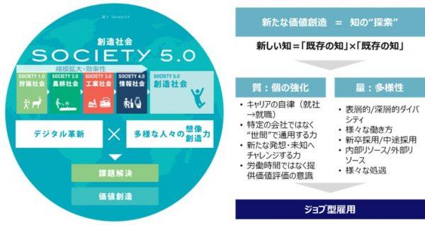"""図2:ジョブ型雇用が注目される理由1:新たな価値創造の必要性(日本経済団体連合会、""""Society 5.0 -ともに創造する未来-"""" 2021年5月に内容確認、を参考にグロービスが作成)"""