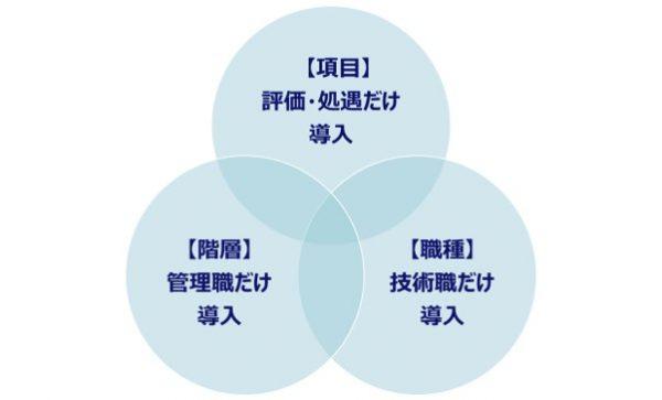 図2:ジョブ型の一部導入