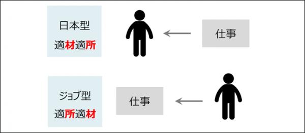 図1:日本型雇用とジョブ型雇用の概略