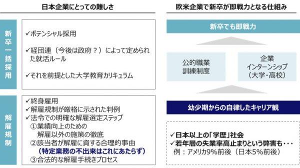 図1:日本企業のジョブ型導入困難さー止められない日本型