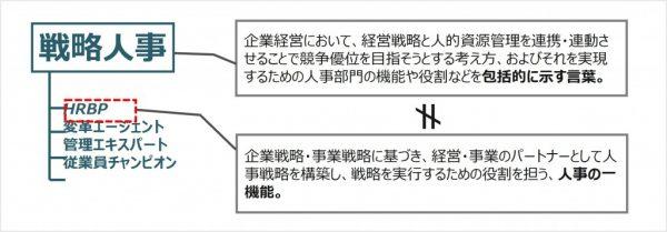 図1:戦略人事とHRBPの関係性