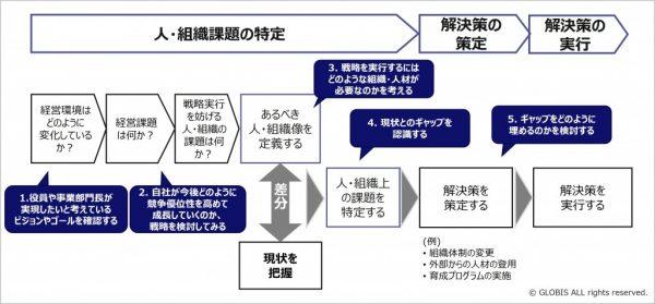 図3:HRBPが押さえるべきポイント