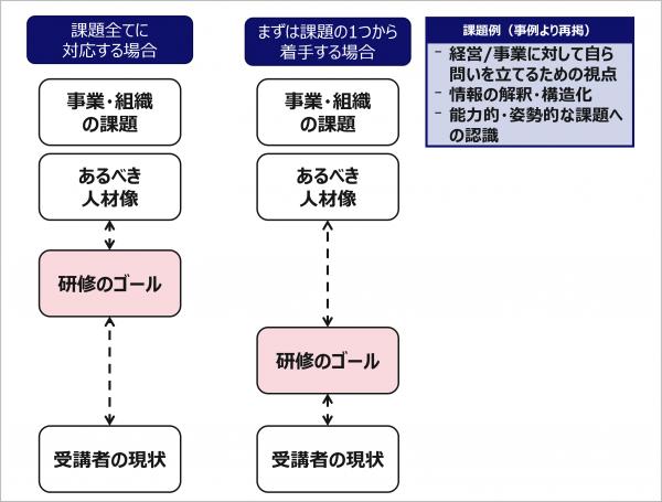 図5:研修のゴール設定の考え方