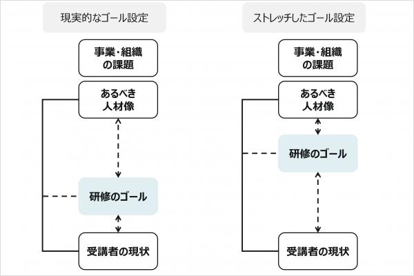 図4:研修のゴール設定のイメージ