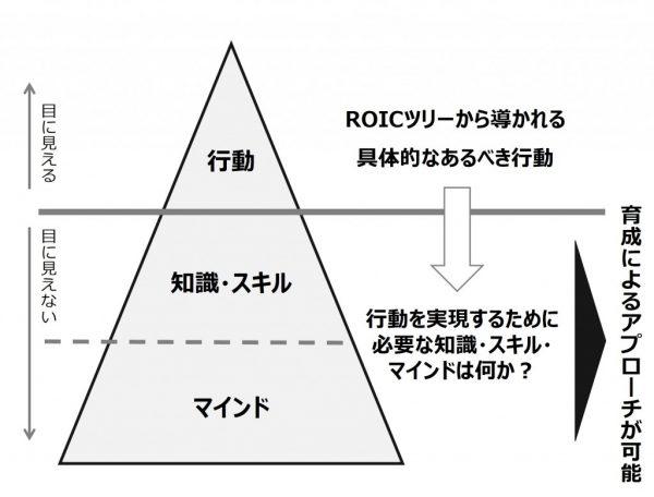 図5:氷山モデル