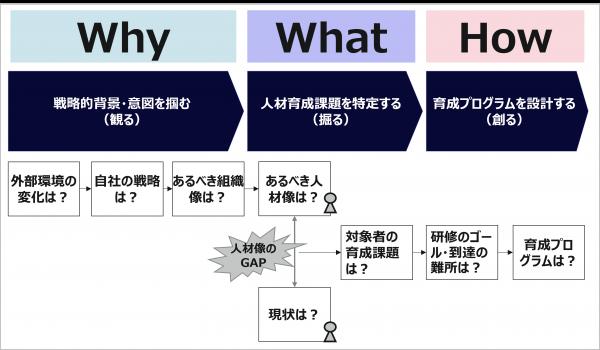 図2:効果的な育成プログラムの立案プロセス