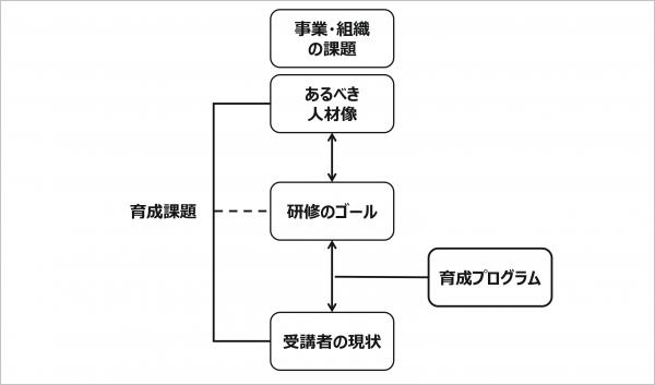 図2:人材育成プログラムの設計における重要論点