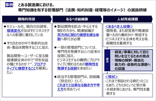 図3:選抜研修の企画提案資料(例)