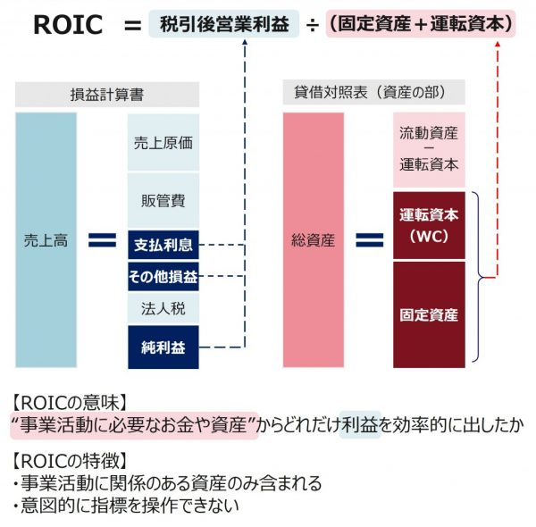 図1:本コラムにおける、ROICの定義
