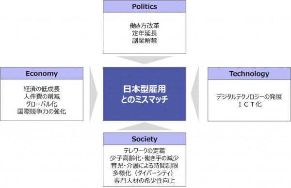 図1:日本型雇用の見直しを迫る社会要因