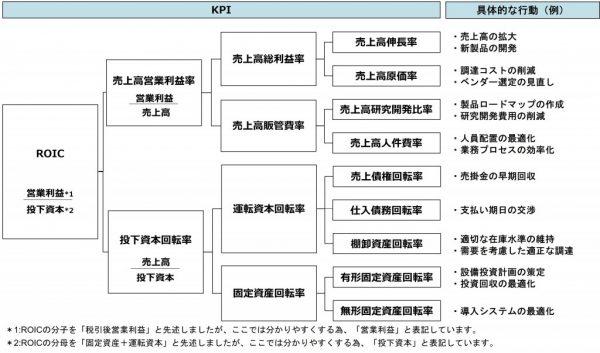 図4:ROICツリーの例
