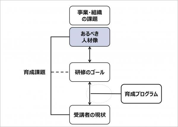 図1:人材育成プログラムとあるべき人材像の関係性