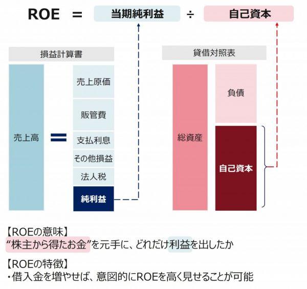 図3:ROEとは