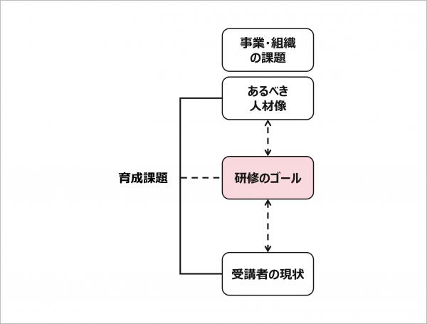図4:研修のゴールの位置づけ