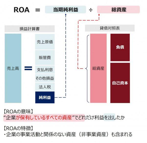 図2:ROAとは