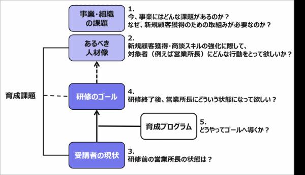 図4:経営課題と人材育成プログラムの整合性(例)