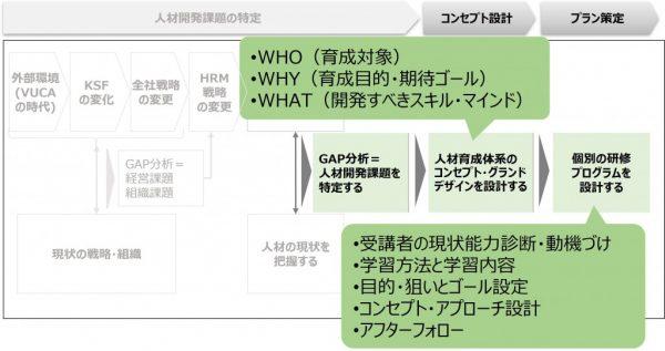 図6:人材育成施策の設計