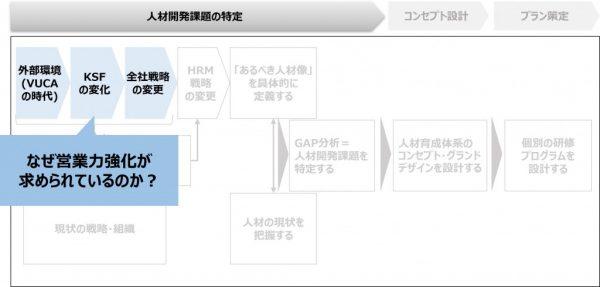 図2:営業力強化が求められている背景を理解する