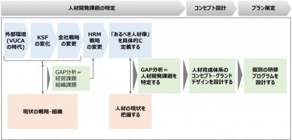 図1:効果的な育成施策を立案するためのプロセス