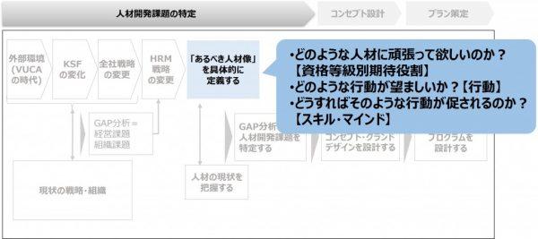 図3:あるべき営業像を定義する