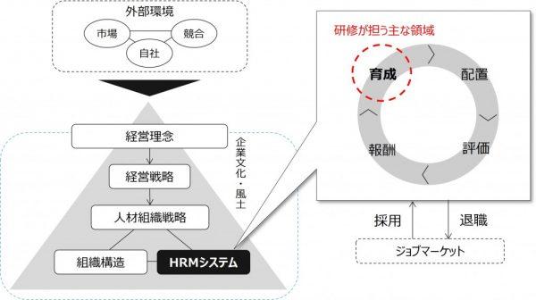図7:HRMシステムにおける育成(研修)の位置づけ
