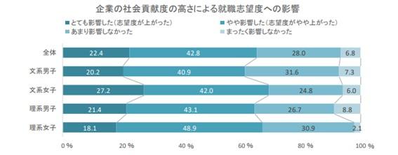 """図2:企業の社会貢献度と就職志望度の関連(引用:""""就活生の企業選びと SDGs に関する調査""""、株式会社ディスコ、2021年6月に内容確認)"""
