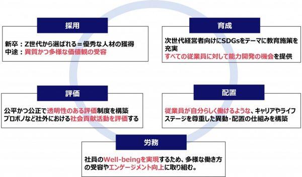 図4:SDGs推進に人事部が求められること