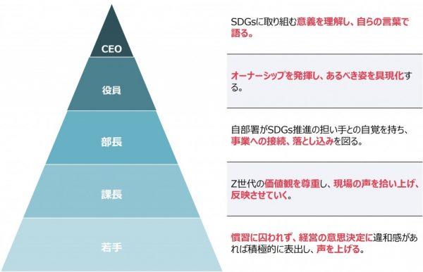 図3:SDGs経営実現のために各階層が果たすべき役割